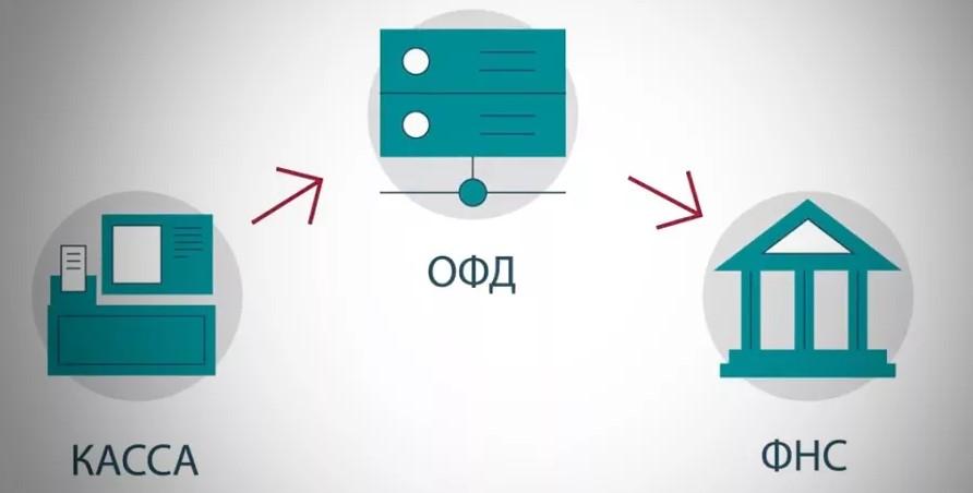 Подключение ККТ к платформе ОФД