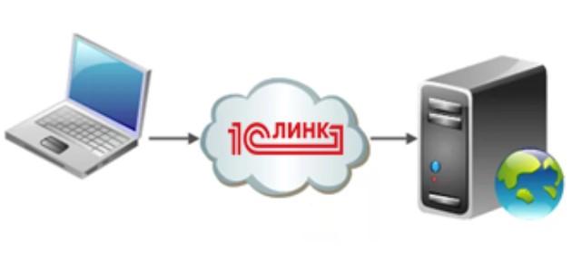 """Установка модулей расширения Web-сервера для работы """"Агента 1С:Линк"""""""