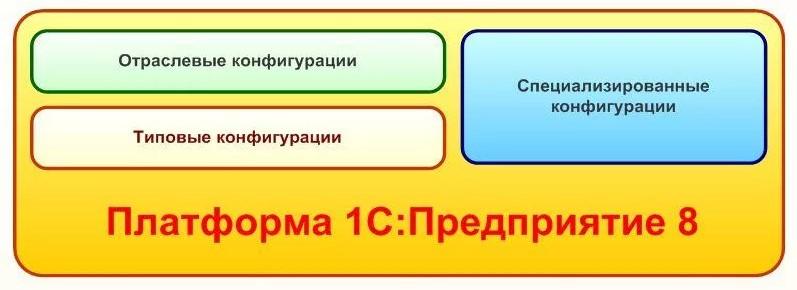 Что такое платформа и конфигурация 1С?